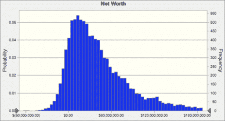 early retirement asset allocation by Hull Financial Planning