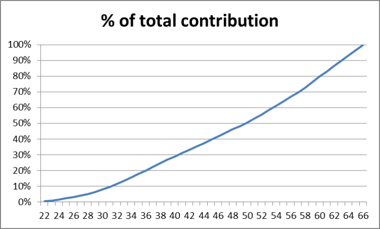 Increase in Contributions Over Time by Fort Worth Financial Planner Hull Financial Planning