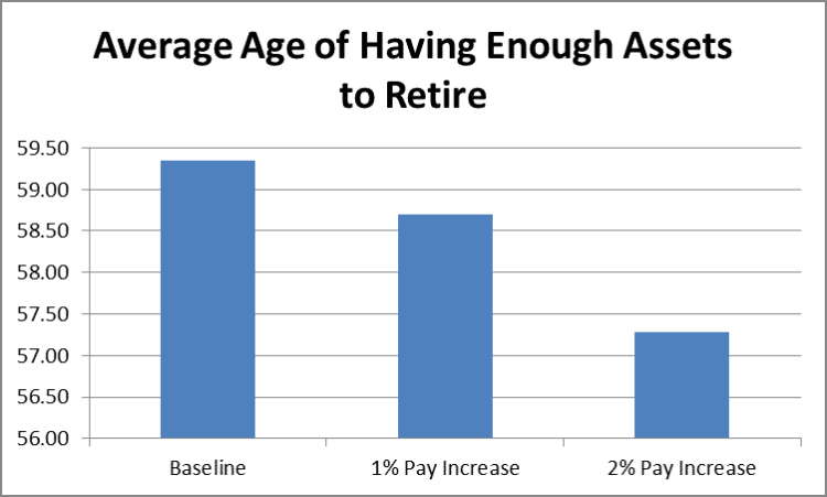Will Working More Hours Allow You to Retire Earlier? by Fort Worth Financial Planner Hull Financial Planning