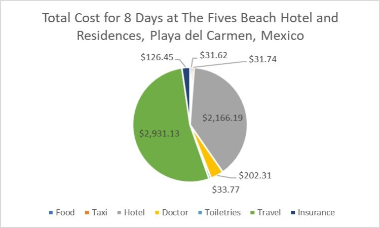Total Cost of 8 Days at The Fives, Playa del Carmen, Mexico