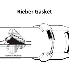 rieber system [ 1280 x 720 Pixel ]