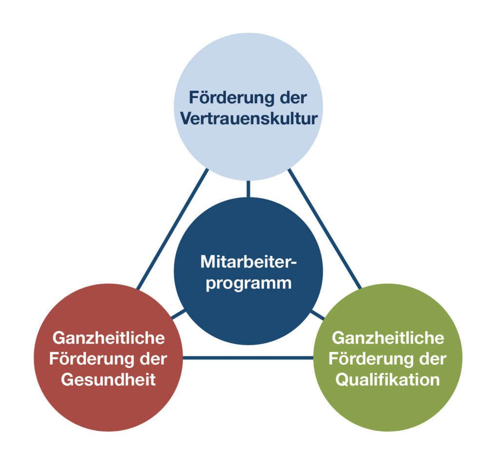 MA-Programm