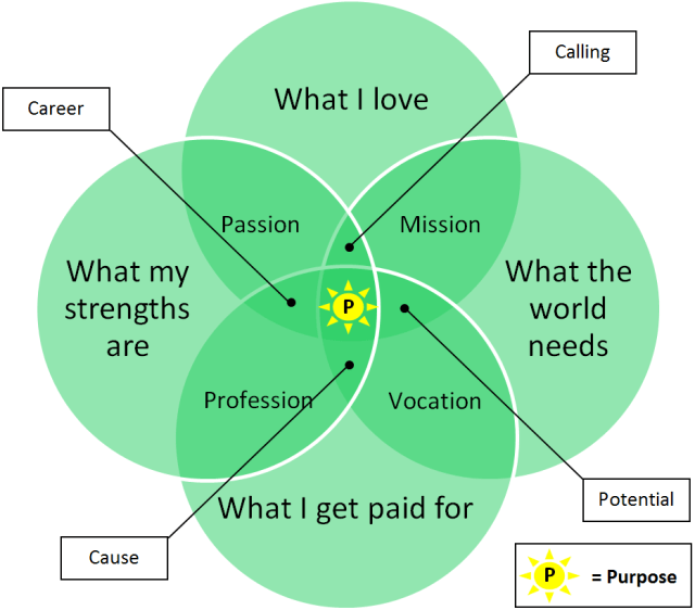 passion and career
