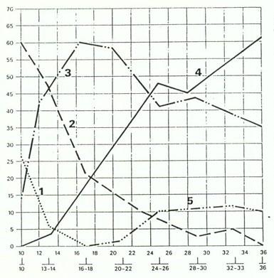 Dieter Steiner · Humanökologie: Skripten 1998/99