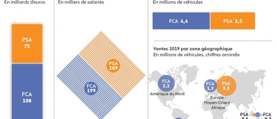 Stellantis, né de la fusion de Peugeot SA (PSA) et Fiat Chrysler (FCA), devient le 4e constructeur automobile mondial. © l'Humanité