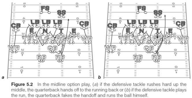 Survival Guide for Coaching Youth Football: Quick-hitter