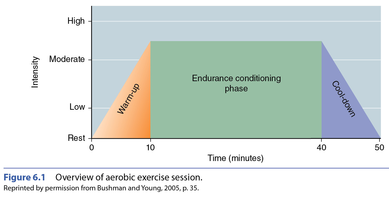 hight resolution of aerobic workout components