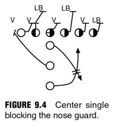 Complete Offensive Line: Two Inside Zone Drills