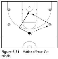 Winning Basketball Fundamentals: The motion offense is an
