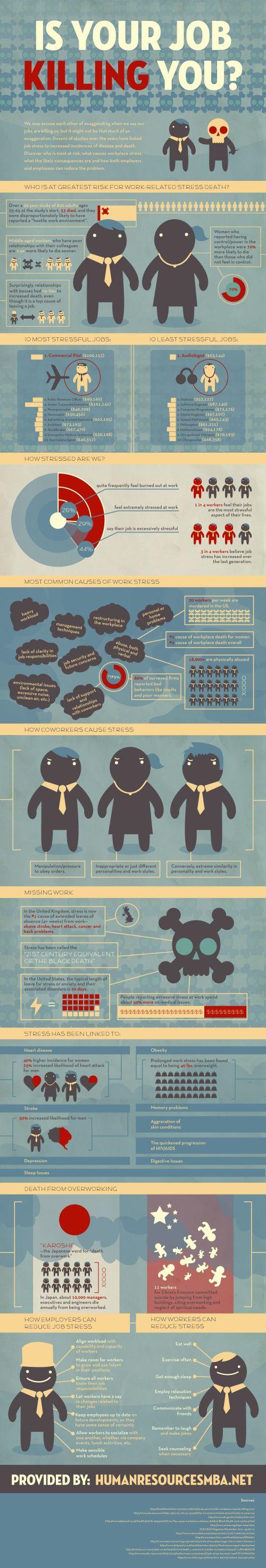 Is Job Stress Killng You?