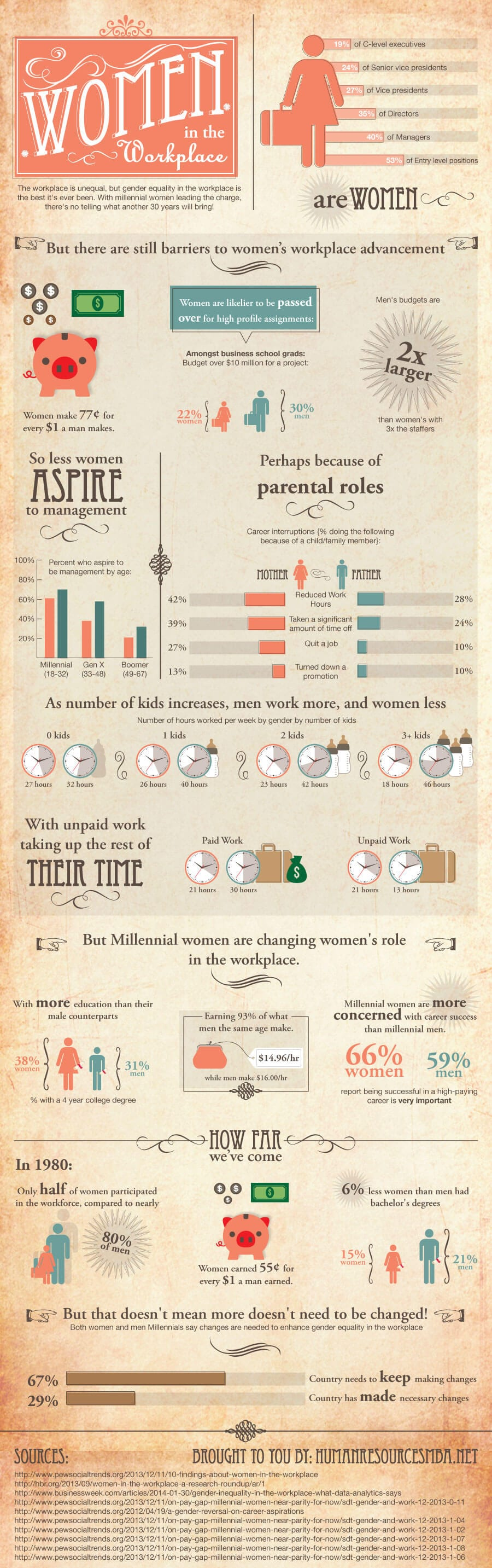 [Infographic] Women In the Workplace: Then Vs. Now - An Infographic from InPower Women