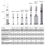 Falcon 9 compared to other rockets