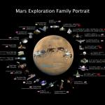 Mars Exploration Portrait
