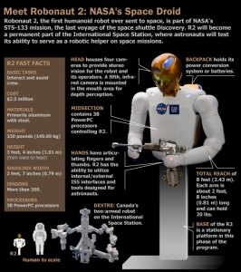 Robonaut 2 facts