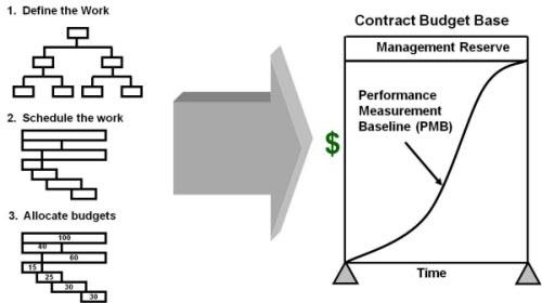 Basic Concepts of Earned Value Management (EVM)