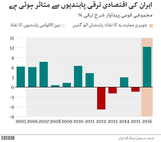 چارٹ ایران
