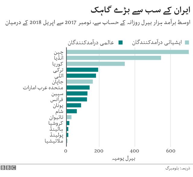 ایران چارٹس
