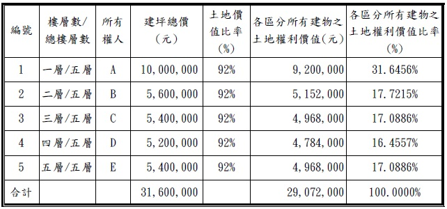 【公式·土地】土地價值計算公式 – TouPeenSeen部落格