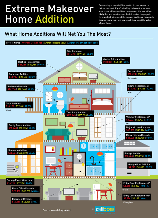 Planning for a DIY Home Addition | Hunny I\'m Home