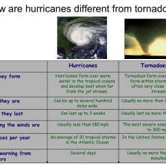 Hurricane Formation Diagram How To Wire Multiple Light Switches Hurricanes Science And Society Tornadoes