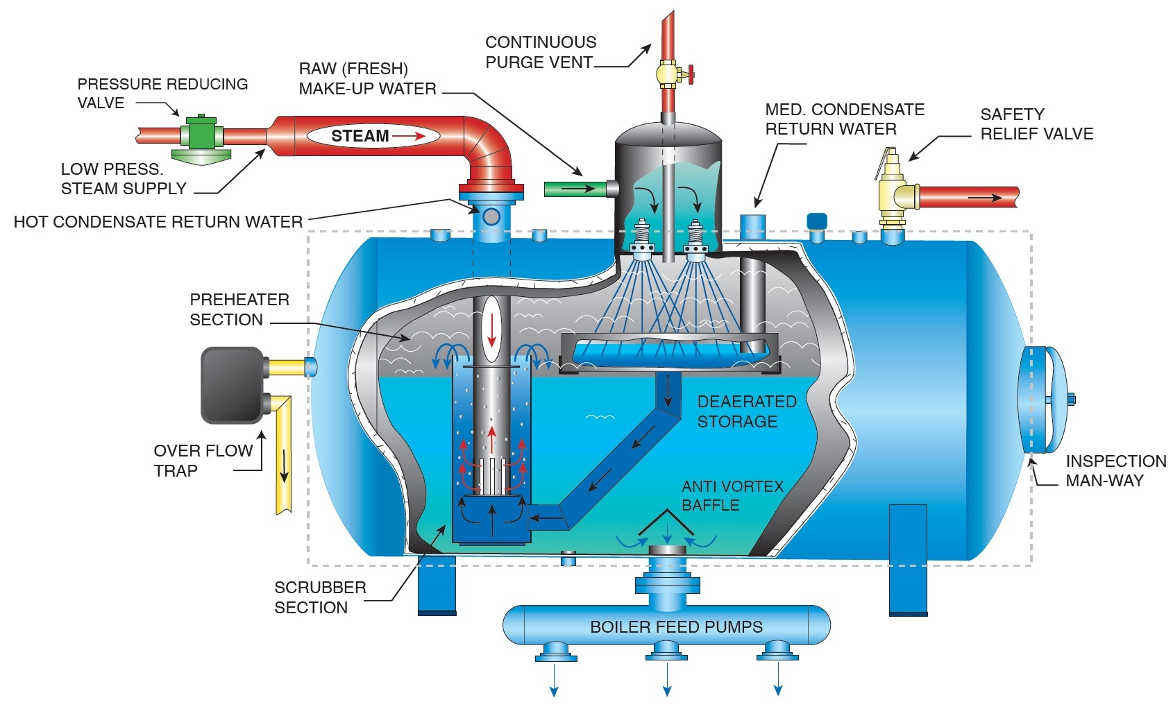 hight resolution of hurst boiler wiring diagram wiring diagrams gas boiler diagram ajax boiler wiring diagram