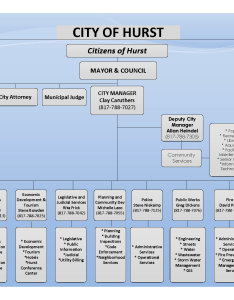 City of hurst organizational chart fy also department organization tx rh hursttx