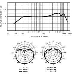 wrg 9165 akg d112 wiring diagramold fashioned shure sm58 wiring diagram gallery [ 2200 x 1600 Pixel ]