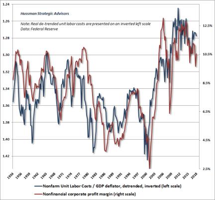 Profit margins and unit labor costs - levels