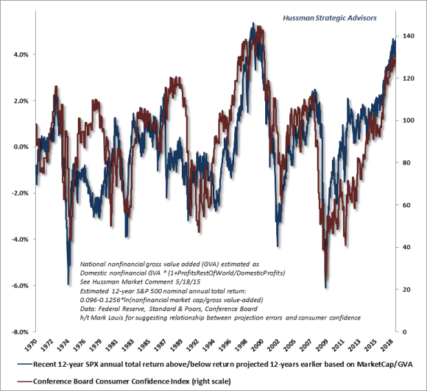 Consumer confidence and departures from value-based market returns