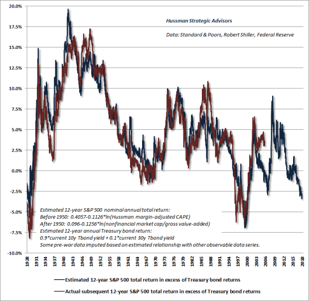 Equity risk premium - Hussman estimates