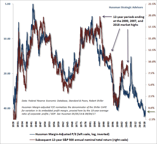Hussman Margin-Adjusted P/E (MAPE) and 12-year S&P 500 total returns - January 2019
