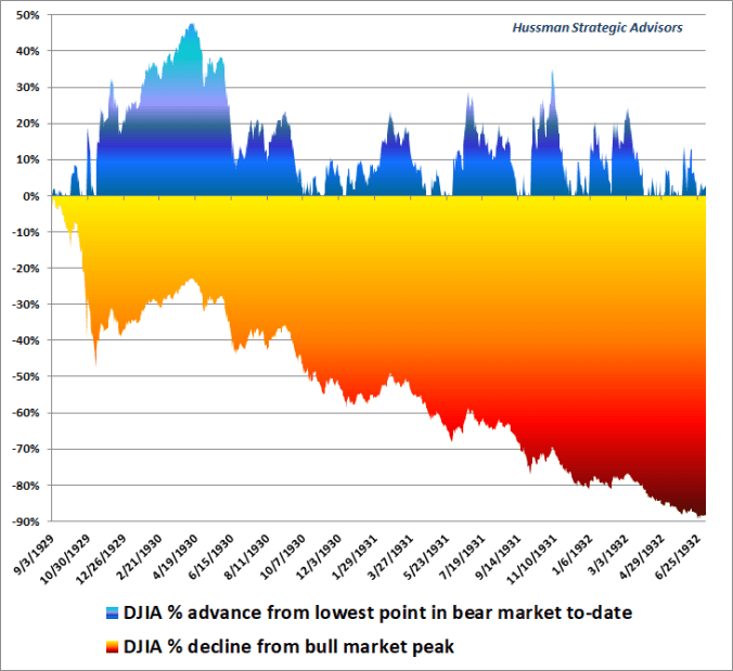 Bear market rallies: 1929-1932