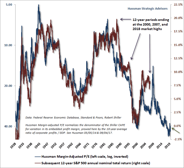 Hussman MAPE and Subsequent 12-year S&P 500 Total Returns