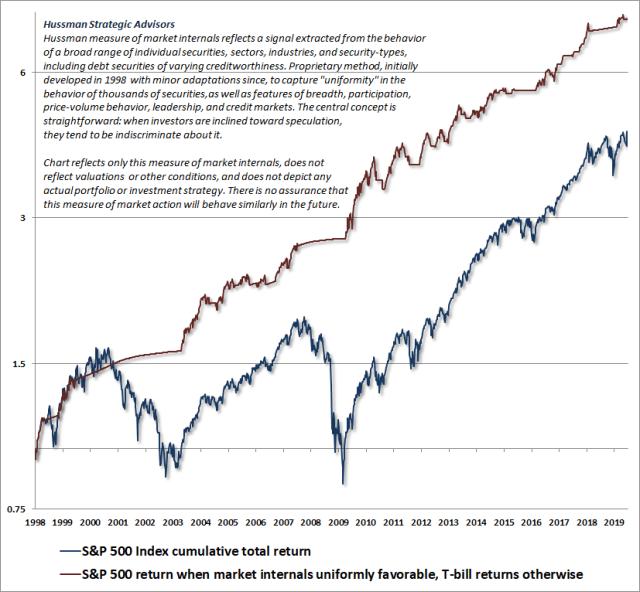 Hussman - Market Internals