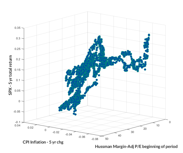 Equity valuations, inflation, and subsequent total returns
