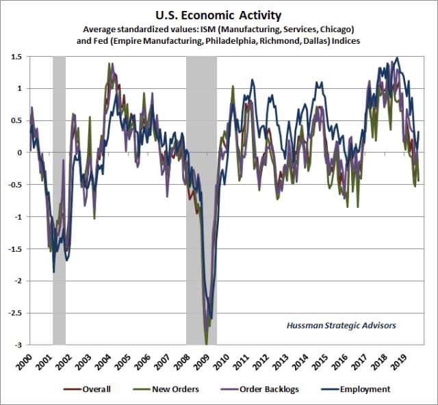 Hussman Economic Activity Composite