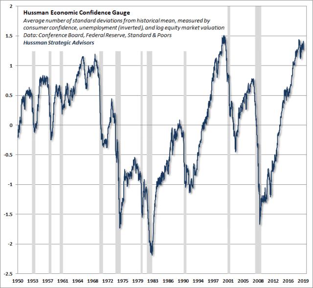 Hussman Economic Confidence Gauge