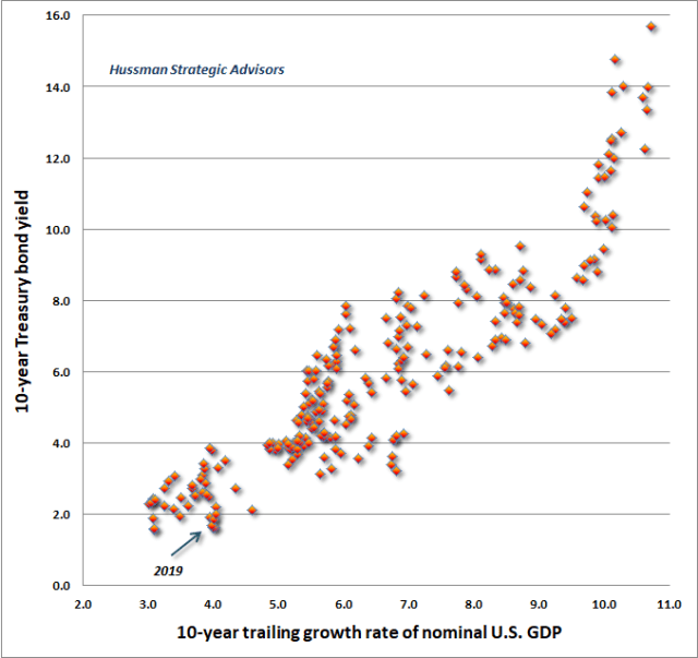 Nominal growth and nominal interest rates