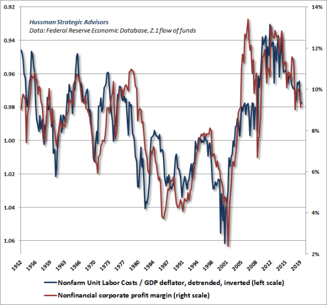 Profit margins and real unit labor costs