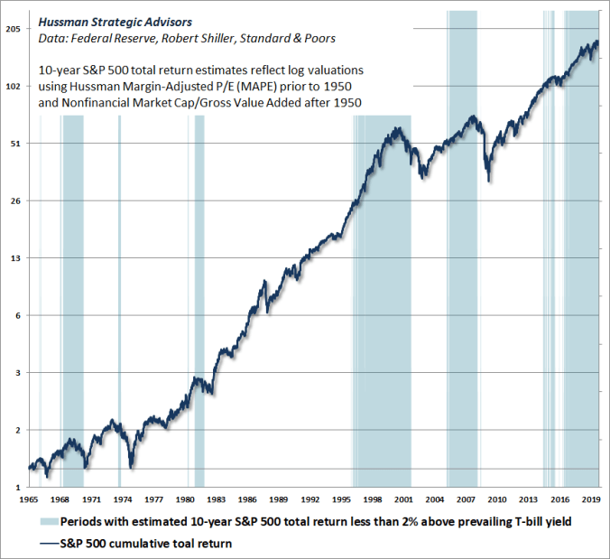 Periods with 10-year S&P 500 expected returns less than 2% above T-bill yields