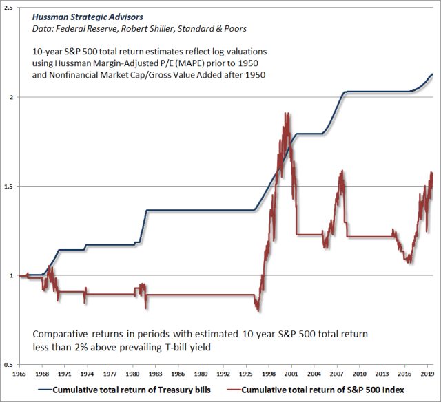 S&P 500 total returns vs T-bills during overvalued periods