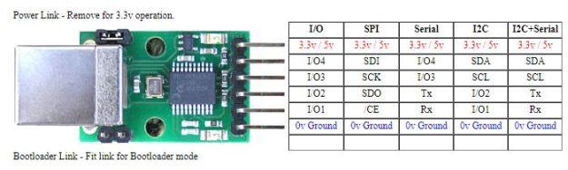 USB-ISS pinnilista