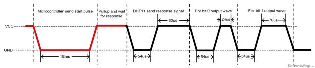 DHT11 väylän protokolla