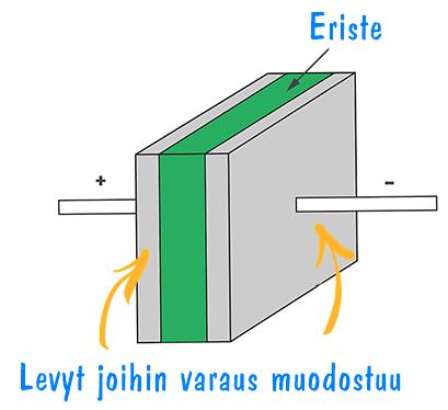 Kondensaattorin rakenne