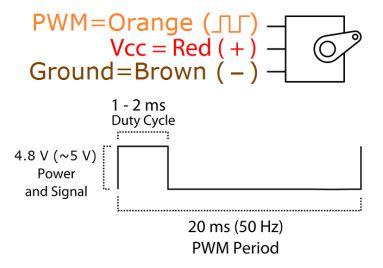 Servomoottorin PWM ohjaus