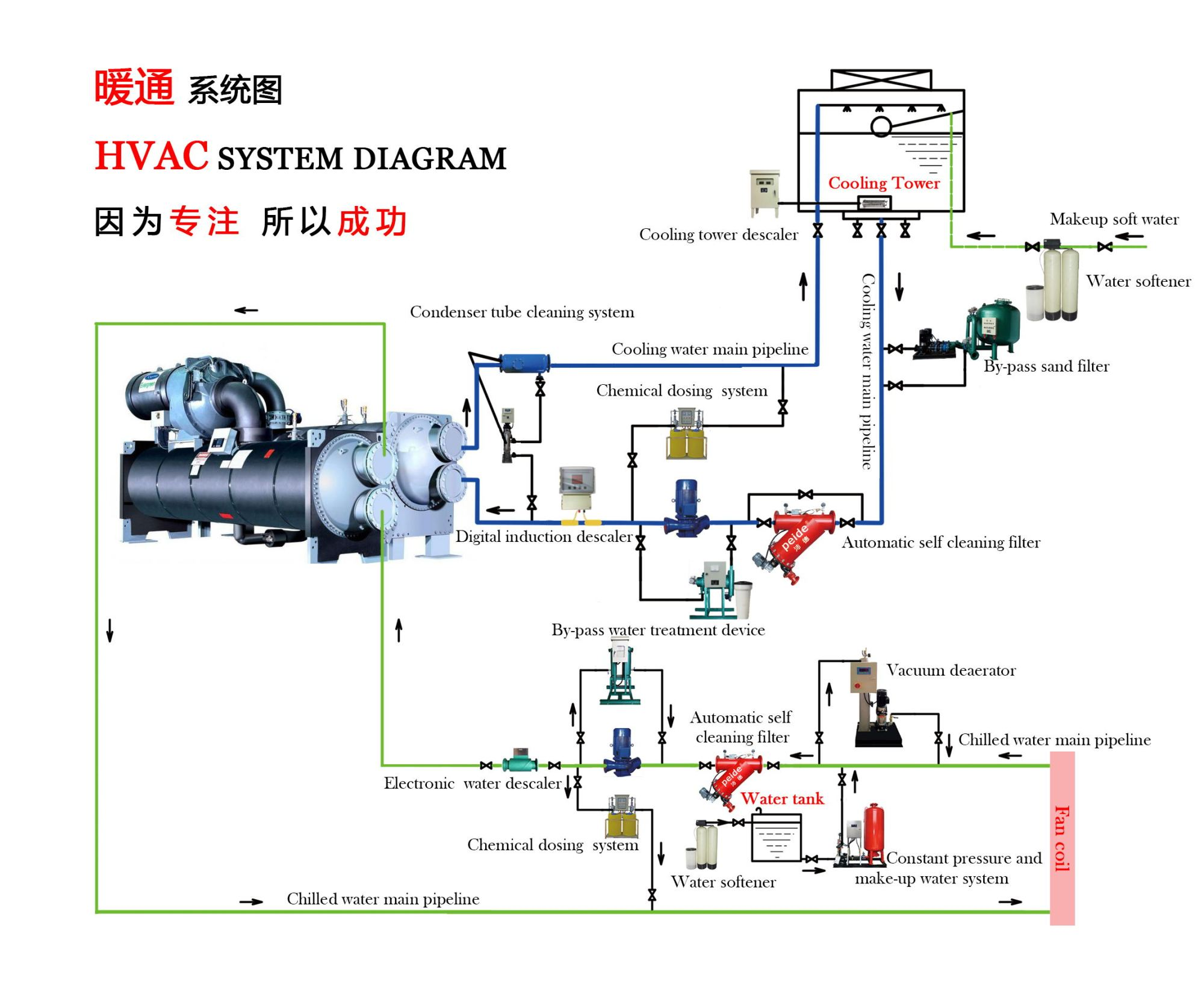 hight resolution of wrg 4699 hvac diagram drawingcooling water u0026chilled water hvac diagram