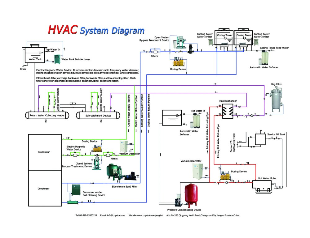 medium resolution of hvac system wiring wiring diagram mega residential hvac system diagram
