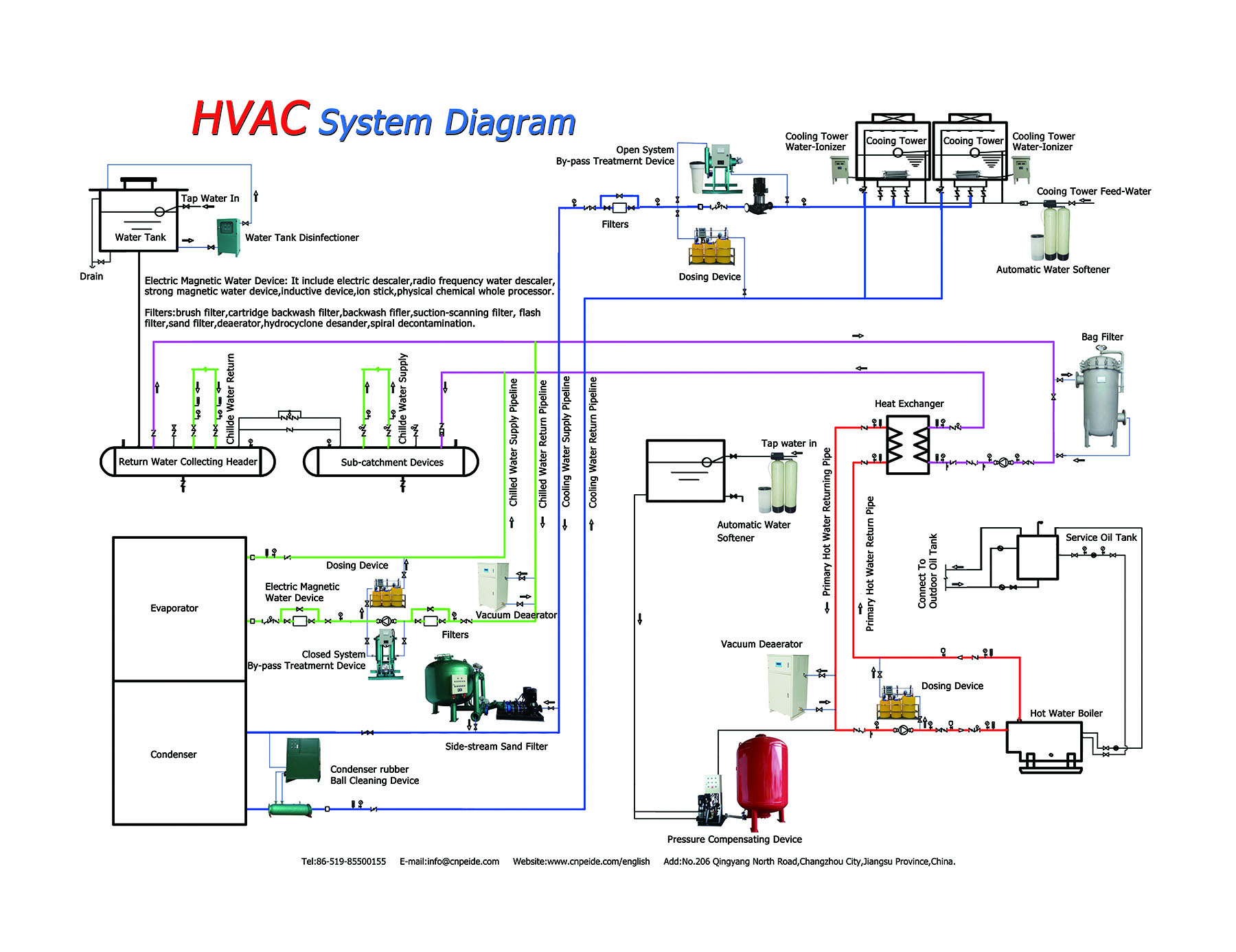 hight resolution of hvac system wiring wiring diagram mega residential hvac system diagram