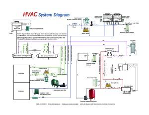 The HVAC system diagram from PEIDEHVACAQUACOM
