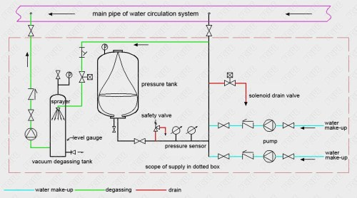 small resolution of installation diagram of automatic pump controlled pressurisation unit with pressure tank vacuum deaerator device